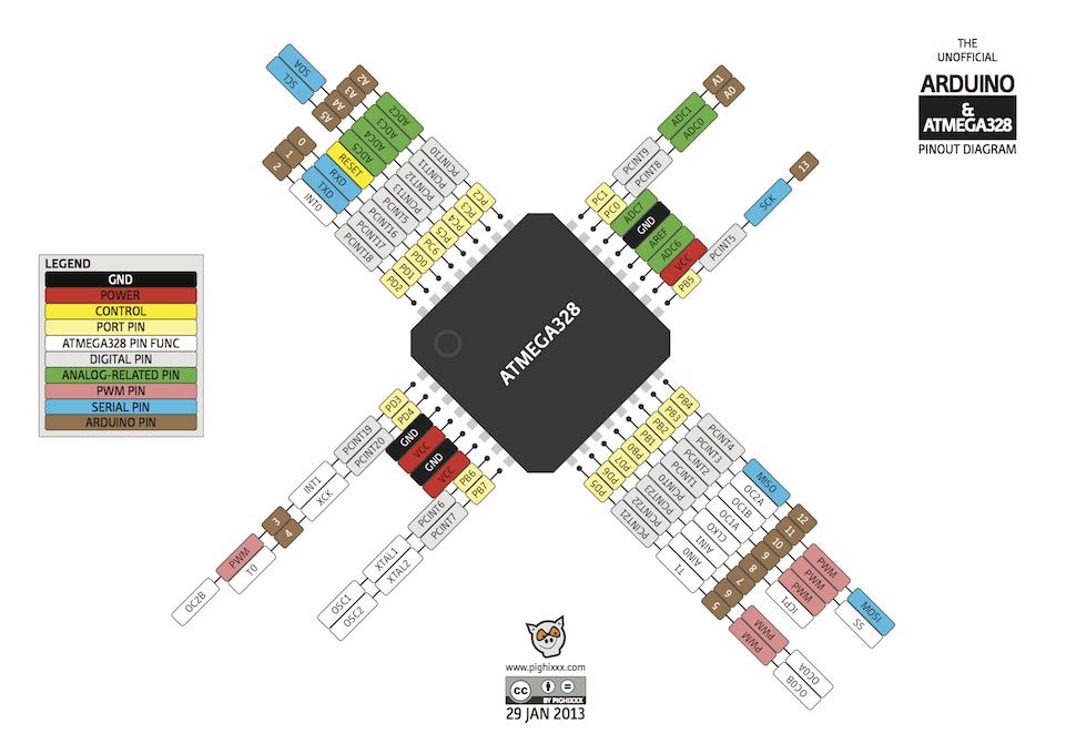 pinout guide: arduino and attiny pinouts